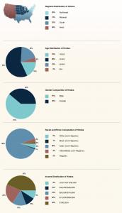 Hindu statistics USA